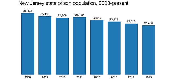 N.J. Reducing Prison Population But Still Lacking